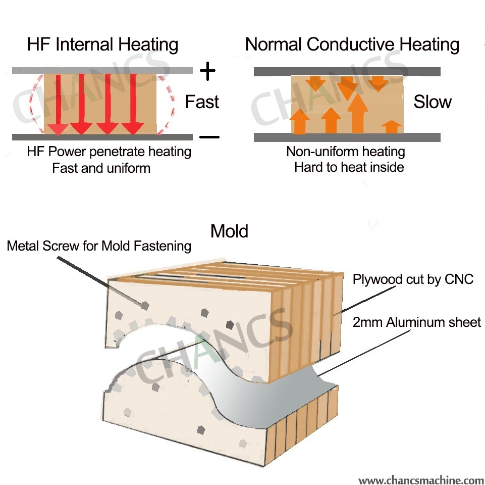 Difference Between Hf Press And Induction Heating High Diagram Plywood Also Needs Cut By Cnc One Then Fasten With Long Screws Finally Attach Thin Aluminum Sheet On The Surface Every Woodworking Manfuacturer